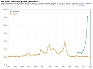 Inflation in Ecuador and Venezuela. (Indexmundi).
